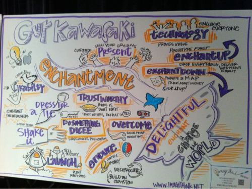 Guy Kawasaki's presentation visualized by @imagethink