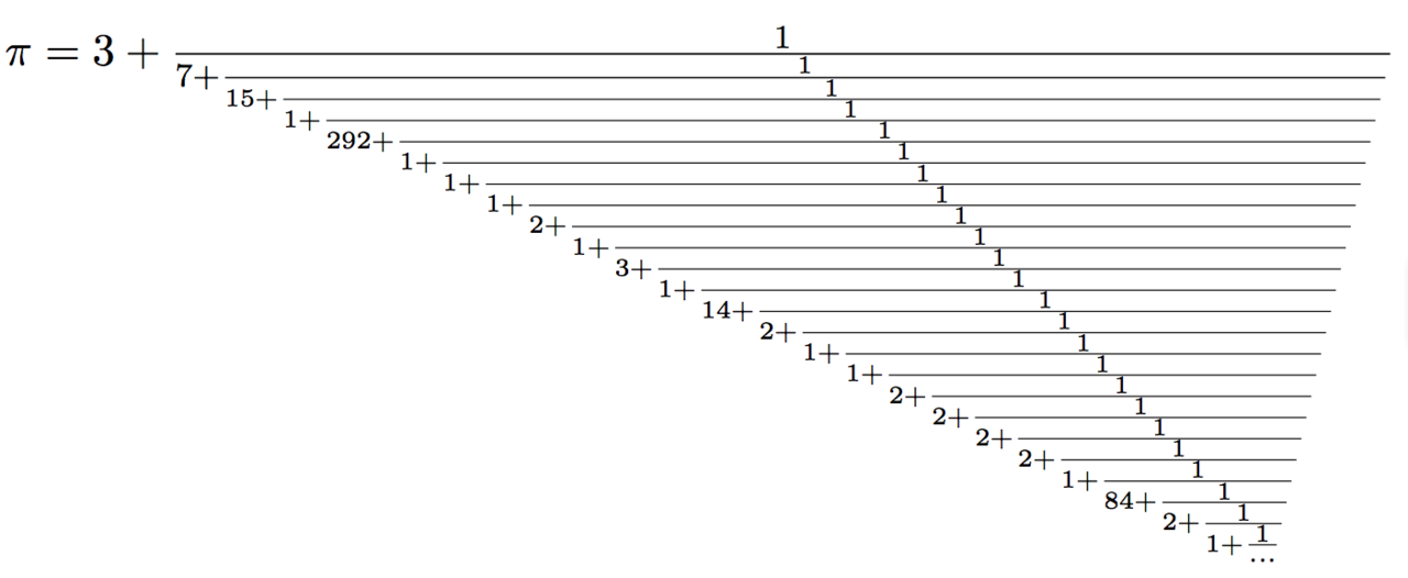 π expressed as a continued fraction