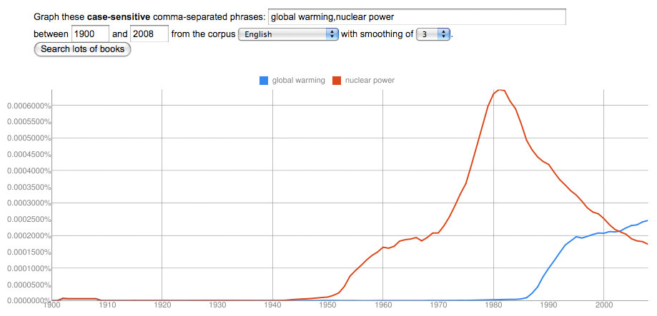 The Nuclear Century in Google Ngrams  With the world's eyes focused on Japan's reactors and wondering what the trouble there will mean for the future of nuclear power, I thought I'd use Google's NGram viewer, which looks at the frequency that words appear in a massive corpus of books, to look at our relationship with the atom over time.  See more at The Atlantic