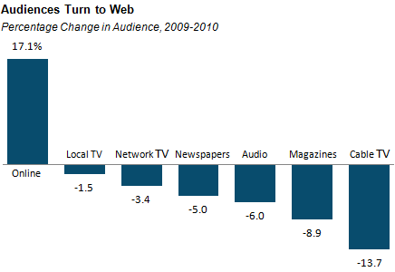 "In December 2010, 41% of Americans cited the internet as the place where they got ""most of their news about national and international issues,"" up 17% from a year earlier. When it came to any kind of news, 46% of people now say they get news online at least three times a week, surpassing newspapers (40%) for the first time. Only local TV news is a more popular platform in America now (50%)."