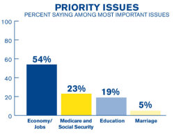 Priority Issues: 54% Economy/Jobs 23% Medicare & Social Security 19% Education 5% Marriage  Someone kindly alert Congress: what good is it if a man not marry another man but we forfeit our livelihoods?