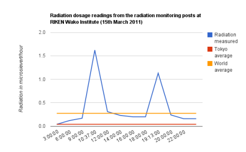 Radiation dosage readings from the radiation monitoring posts at RIKEN Wako Institute (15th March 2011) (I realized it using Riken's data) (via ulaulaman)