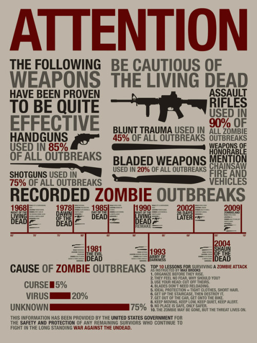 ohryankelley:  What We've Learned From Zombie Movies A summary of the weaponry used in some of the most well-known zombie movies of the past few decades. Click through for for the full-size infographic.