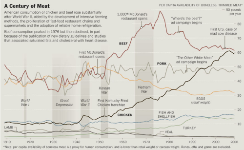 A Century of Meat. Interesting to see chicken's rise.