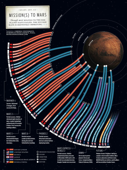 baileygenine:  gregrutter:  Every mission to Mars  Nerd stuff.  I'll bet there isn't a tornado warning on Mars right now.