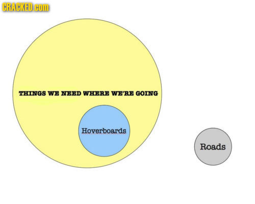 movie plots as venn diagrams more here