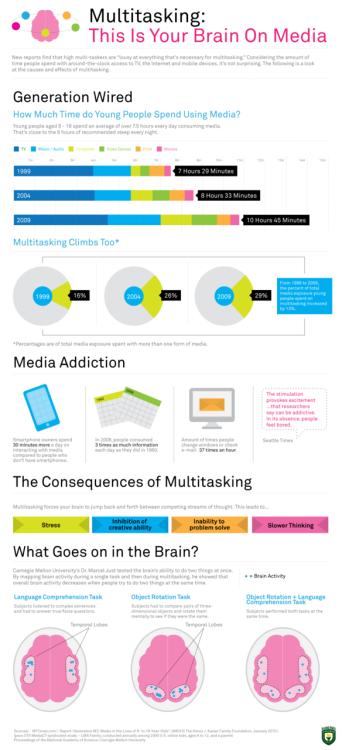 Multi Tasking on the Brain  By Column five media, via Rasmussen College