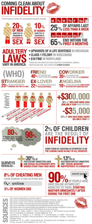 Facts on Infidelity  By onlineschools.org
