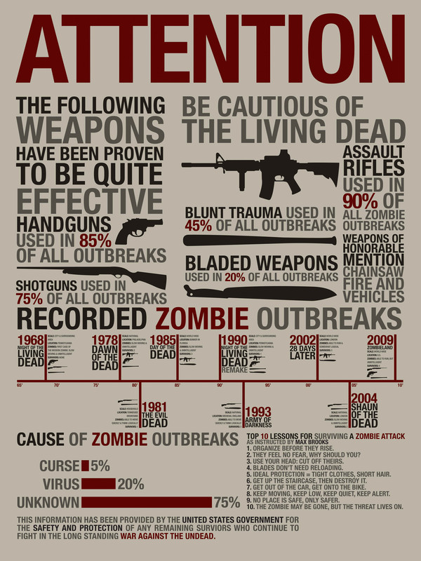 anti zombie weapon chart !