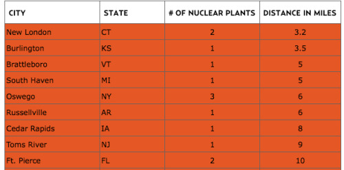 motherjones:  Do you live in a nuclear danger zone? Kate Sheppard charts it out.  Don't forget about Calvert Cliffs!