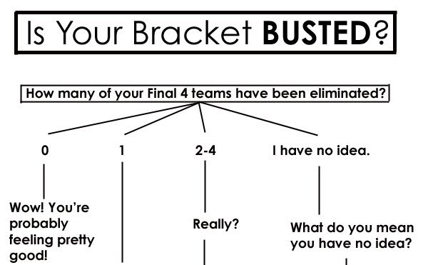 Flowchart: Is Your NCAA Bracket Busted? Click through to continue