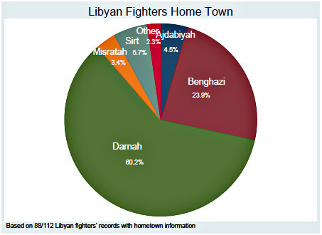 Chart of the Day: Who Are the Libyan Rebels? Kevin Drum takes a look inside the Western-aided resistance.