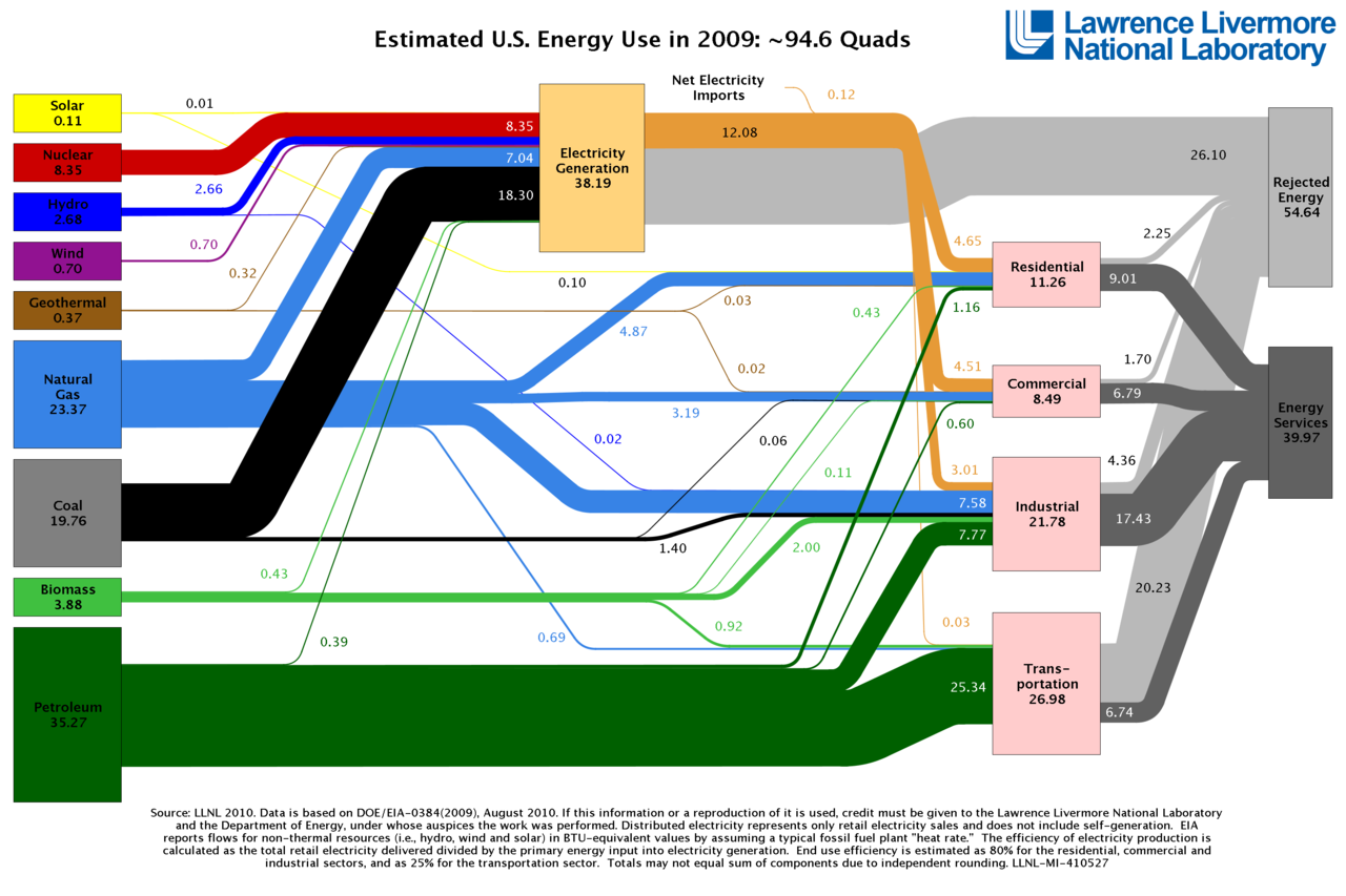 Estimated energy usage in the US in 2009. 54% is wasted.