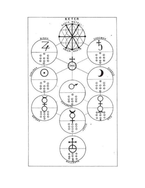 nowitsdark:  Eliphas Levialchemical tree based on Aesch Mezareph