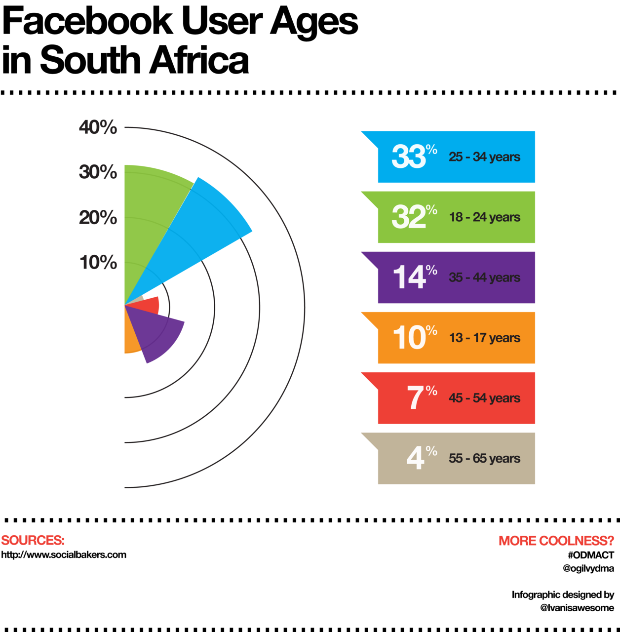 Infographic displaying the various age groups of South African Facebook users.