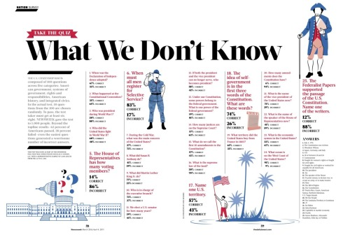 Just how dumb are Americans? take the quiz… on newsstands this week, a few of the spot illos I did for the new Newsweek. Now under the editorial direction of Tina Brown and the brilliant creative direction of Dirk Barnett (my old AD at PopSci, back when I was making magazines for a living) I'm looking forward to seeing what they do with the title. Off to a good start I'd say, hiring me and all… ^__^