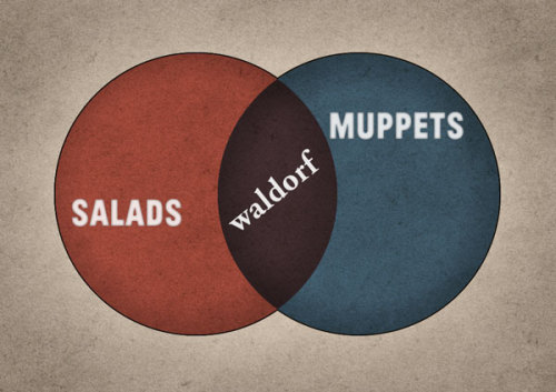 One of the best venn diagrams I've ever seen. ilovecharts:  via Kevin Hanes