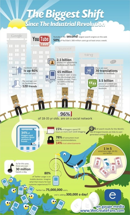 socialmediablab:  A Big Shift  Holy cow, our world is CHANGING! 96% of 18-35 year olds are on a social network I am so amazed at technology's ability to change our world so quickly. I am always excited to see new websites gain momentum, new educational tools find their way into classrooms, and new bloggers gain popularity. I can't imagine what our world will be like in five… ten… twenty years! Keep questioning,Sara