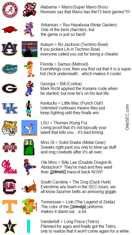 If the SEC were NES characters…