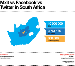A comparative infographic of Mxit, Facebook and Twitter users in South Africa.