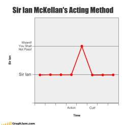 Sir Ian McKellen's acting method