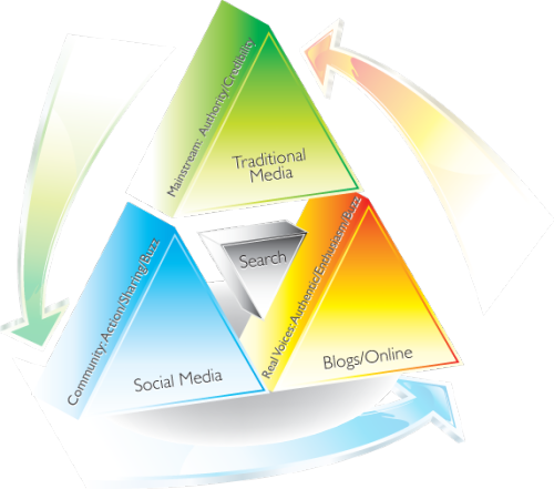Good read: Marketing must triangulate (Forbes)