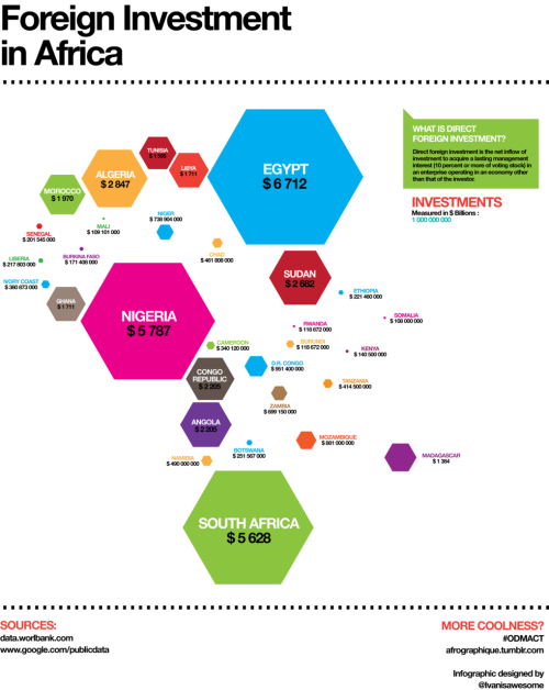 afrographique:  Infographic of foreign investment on the African continent. 100% to scale. Based on data from 2009.
