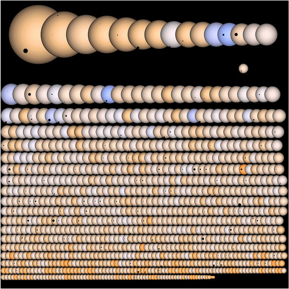 cosmosscience:  Picture: This illustration shows all 1,235 of the potential alien planet candidates NASA's Kepler mission has found to date. The planets are pictured crossing front of their host stars, which are all represented to scale. CREDIT: Jason Rowe and Kepler team  A photo may be worth 1,000 words, but a new depiction of NASA's Kepler mission is worth 1,235 potential alien planets. Created by a devoted mission scientist, the image takes stock of the Kepler observatory's prolific planet-hunting results so far. Read more: http://www.space.com/11279-nasa-alien-planets-image-1235-exoplanets.html  I think this is the most astounding sentence from the referenced article (emphasis mine):  Based on the amazing wealth of planet candidates from Kepler, astronomers have estimated that our Milky Way galaxy could hold as many as 50 billion alien planets, with 2 billion of those perhaps being about the size of Earth.