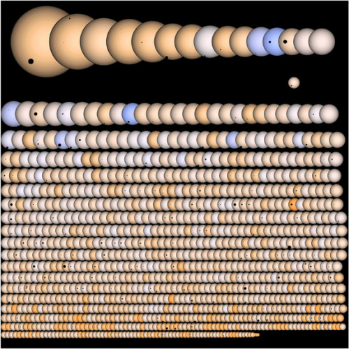 cosmosscience:  Picture: This illustration shows all 1,235 of the potential alien planet candidates NASA's Kepler mission has found to date. The planets are pictured crossing front of their host stars, which are all represented to scale. CREDIT: Jason Rowe and Kepler team  A photo may be worth 1,000 words, but a new depiction of NASA's Kepler mission is worth 1,235 potential alien planets. Created by a devoted mission scientist, the image takes stock of the Kepler observatory's prolific planet-hunting results so far. Read more: http://www.space.com/11279-nasa-alien-planets-image-1235-exoplanets.html