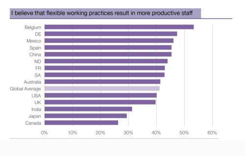 Graphic: I believe that flexible working practices result in more productive staff Click here to read more on Scribd.com UPDATE: What do you think? Vote here: www.facebook.com/regus.workyourway