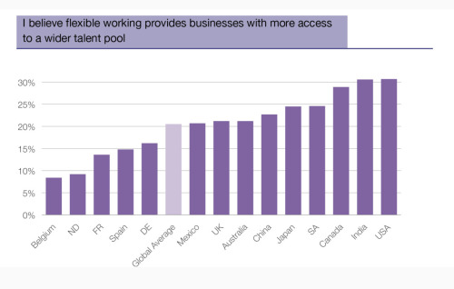 Graphic: I believe flexible working provides businesses with more access to a wider talent pool Read the results of our global business survey on Scribd.com