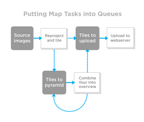 Diagram: putting map tasks into queues