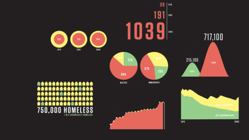 Infographic of the Day: 15 Facts About America's Income Inequality | Co.Design  It is interesting that the inequality discussion is finally exploding. Articles like the recently in Vanity Fair called Of the 1%, by the 1%, for the 1%is just one that have boot strapped the discussion.  What about the future?  It would be interesting to run a scenario project focusing on the future of inequality to get a deeper understanding of where the national and global inequality is heading. Is revolution really the only outcome of dramatically increased inequality or are there other paths we could wander?