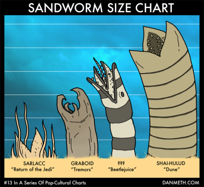 laughingsquid:  Sandworm Size Chart  For the geek in me ;)