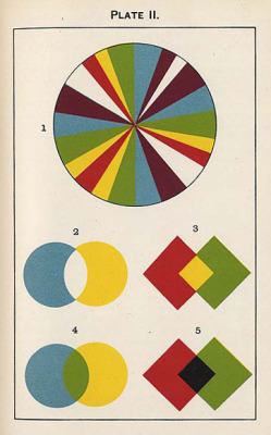 From Colour by George Hurst (1900). Found here.