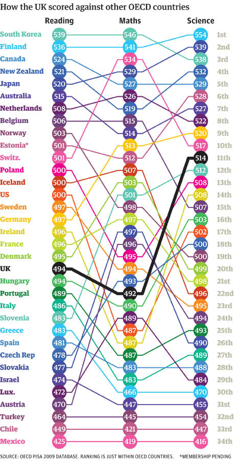 World Education Rankings via christopherchristopher