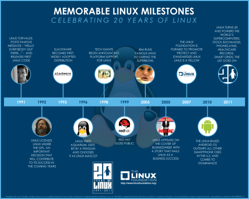 Celebrating 20 Years of Linux The Linux Foundation is celebrating 20 years of the famous FOSS operating system, Linux — or GNU-slash-Linux, depending on how hard-line a fossie you're  talking to — with a slew of special events, both online and IRL. Linux  enthusiasts can check out the official anniversary site for details.  Never was a Linux fan, till the day I bought a laptop with Vista.. Thankfully I found Jolicloud last year!