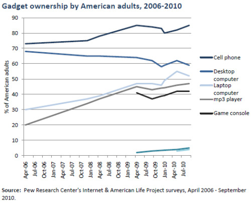 Further Reading Report: Generations and their gadgets (2011)  Report: Americans and their gadgets (2010)