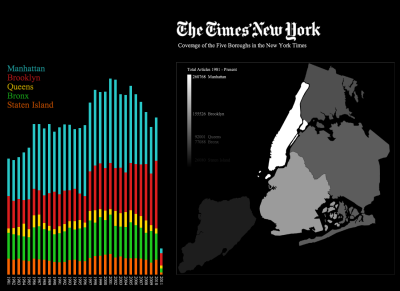 How does the New York Times cover New York City? Via Visualizing.org:  The graphs on the left chart the number of New York Times articles mentioning each of the 5 boroughs by year since 1981.  The total for the last 30 years is represented on the map showing how visible each borough is in the pages of the Times.   Manhattan's the top news maker followed by Brooklyn and the Bronx (question: Yankees?). Queens gets remarkably short shrift. It's New York's second most populous borough (behind Brooklyn) and its most diverse. If it was an independent city it would be the country's third largest (dropping to fourth if Brooklyn was also a city).