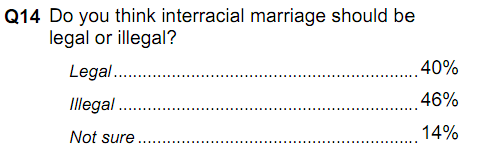 "glossylalia:  pantslessprogressive:  ""What year is it?"" Poll of the Day: 46% of Mississippi Republicans polled think interracial marriage should be illegal, according to a PPP poll. (400 respondents; +/- 4.9% margin of error) Full results here.  Stop it. I can't. Then again, I'm less surprised than I ought to be, and that's scary enough. Also these ""not sure"" folks need to excuse themselves.   So glad I'm getting the fuck out of the South at my first opportunity."