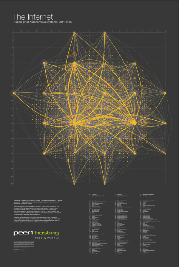 Cool Infographics | The Map of the Internet The Map of the Internet is an ambitious project from Peer 1 Hosting that maps the network of  hosts and routing connections that are the foundation of the Internet.   Clicking on the image above takes you to the poster in an interactive zooming viewer so you  can see the details.  You can also read about the making of the poster  in this post on the Peer 1 Hosting blog.  It's a layout of all the networks that are  interconnected to form the internet. Some are run by small and large  ISPs, university networks, and customer networks - such as Facebook and  Google. It's visual representation of all those networks interconnecting  with one another, forming the internet as we know it. Based on the size  of the nodes and the thickness of the lines, it speaks to the size of  those particular providers and the connections.  In technical speak, you're looking at all the  autonomous systems that make up the internet. Each autonomous system is a  network operated by a single organization, and has routing connections  to some number of neighbouring autonomous systems. The image depicts a  graph of 19,869 autonomous system nodes, joined by 44,344 connections.  The sizing and layout of the autonomous systems is based on their  eigenvector centrality, which is a measure of how central to the network  each autonomous system is: an autonomous system is central if it is  connected to other autonomous systems that are central.