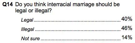 motherjones:  Mississippi Republicans were asked whether interracial marriage should be legal. In 2011. (via)   Dumbasses. You'd think people would get their heads out of their asses by now.