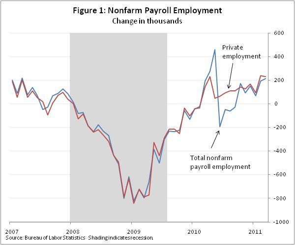 From the Department of Commerce: The employment report for March 2011 provides excellent news: private payrolls grew by well over 200,000 for the second consecutive month and the unemployment rate ticked down to 8.8%. Additionally, nonfarm employment was revised upward by 5,000 in January and by 2,000 in February. The widespread job gains in March add to other positive signs about the labor market, including the continued drop in new claims for unemployment insurance. Overall, this month's report is a very good one that signals ongoing job growth. Read more details on employment report from the Department of Commerce's Under Secretary for Economic Affairs, Dr. Rebecca Blank. Image description: Chart showing employment rates from 2007 to 2011.