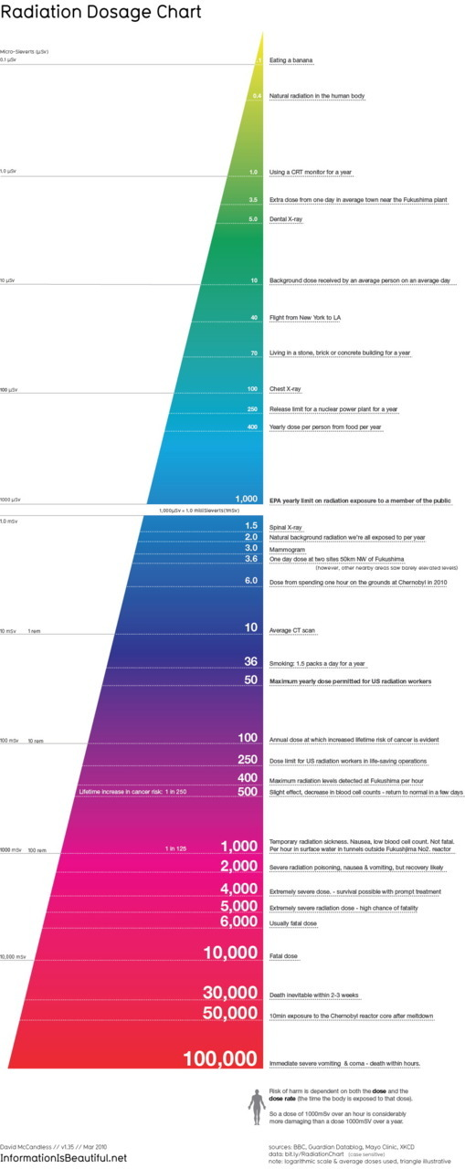 Radiation Dosage Chart via informationisbeautiful