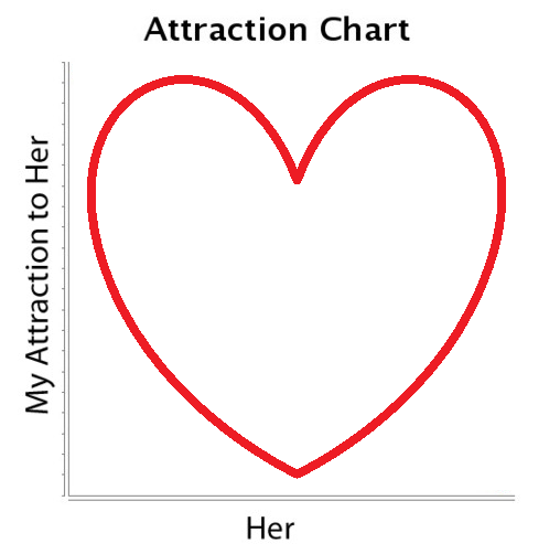 -Tim  Addition to the Attraction Chart Battle