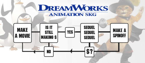 """A company like DreamWorks, all we do is make product. That's all we do."" ""I know what we do really well - I just try and keep us focused on doing that."" - Jeffrey Katzenberg, CEO of Dreamworks Animation"