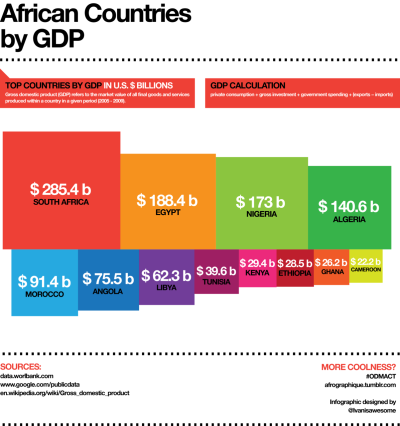 From afrographique:  An infographic of the largest African economies by GDP. Data from the World Bank 2005-2009.