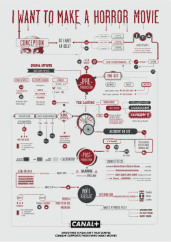 I love infographics. I also love horror films. So an infographic ad about horror movies for Canal+ is going to get my attention. It's not wholly successful as an infographic, but as an ad it's engaging and well crafted.