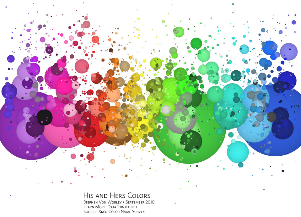 His and Hers Colors  Common Color Names By Gender Preference