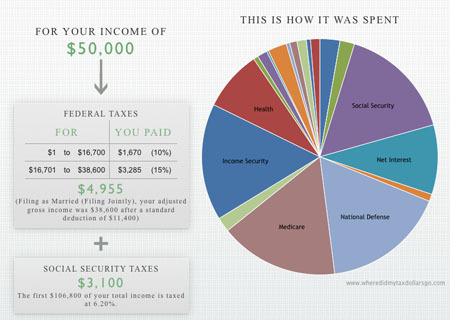motherjones:  How many burritos would your taxes buy? Fun and informative ways of understanding how the feds spend your money.  Cool.
